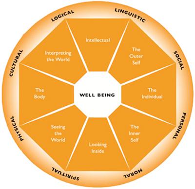 The Wellington Aptitudes and Values